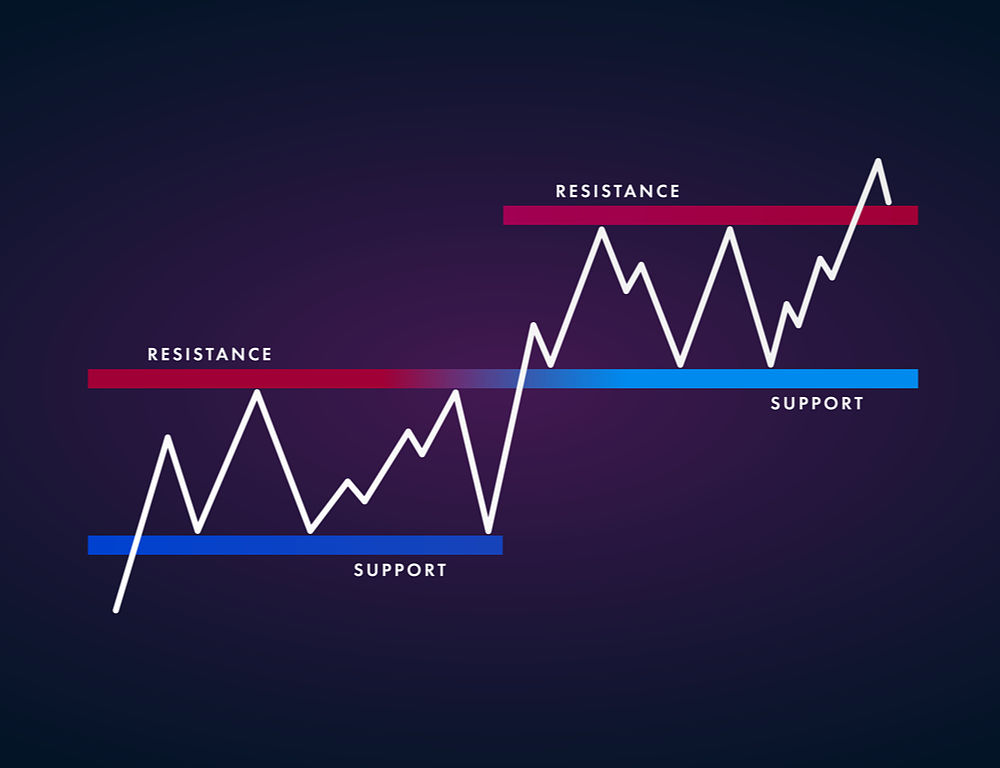 Using Japanese Candlestick Patterns with Support and Resistance