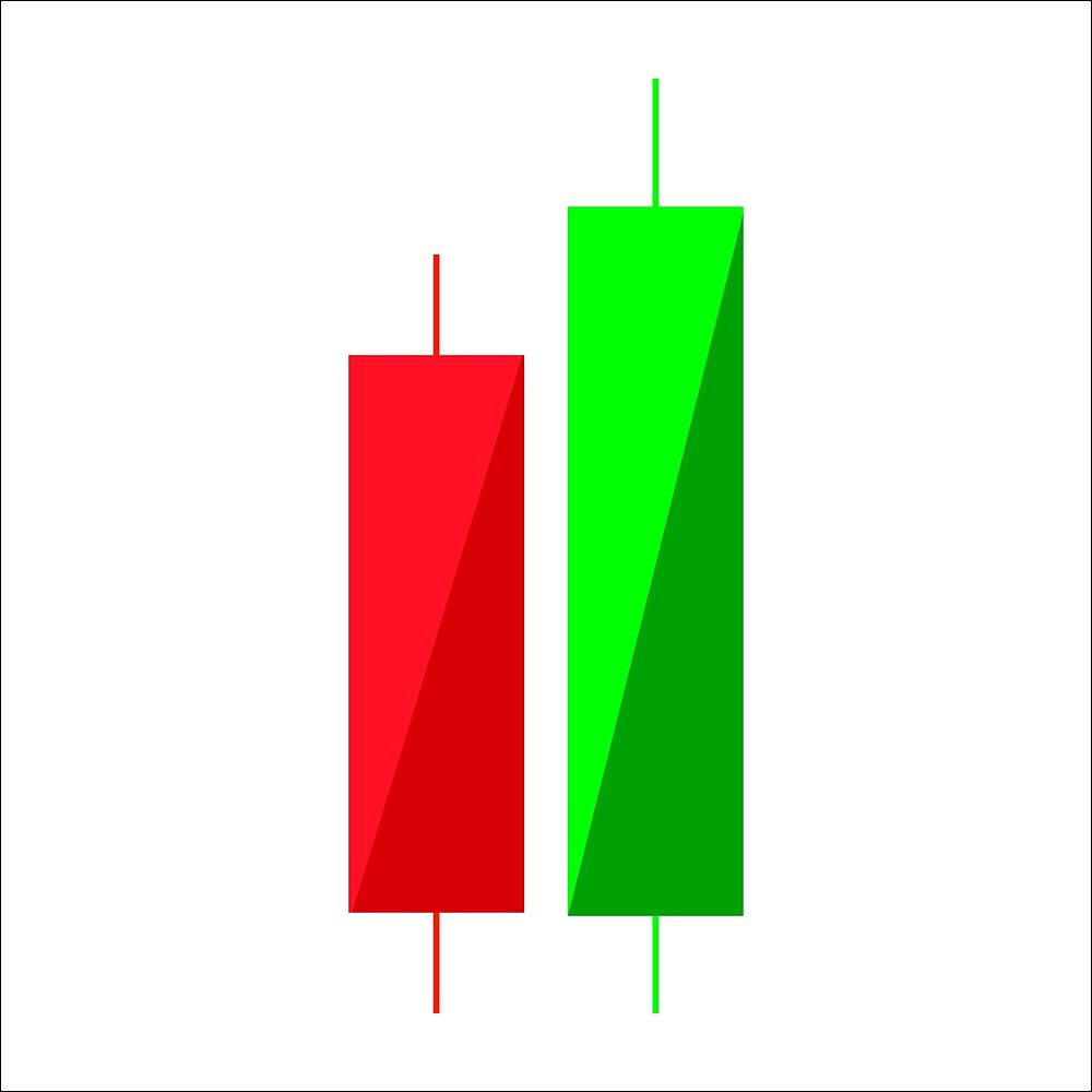 Japanese Candlestick Patterns: A Round-Up III